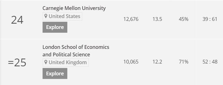美国留学申请英国大学申请