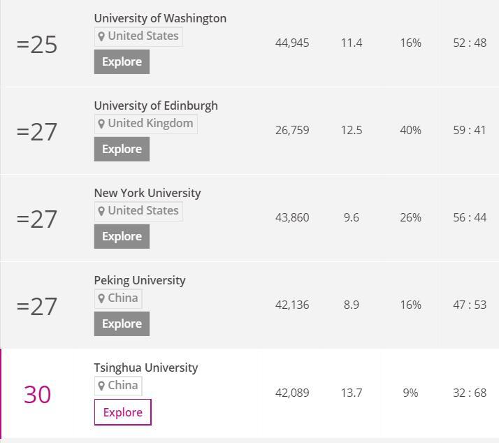 美国大学申请英国大学申请
