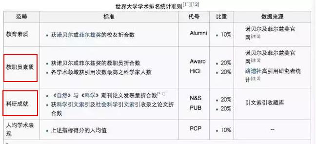世界大学学术排名考量因素