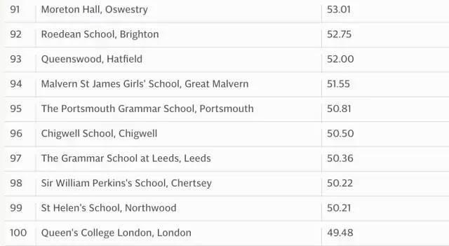 英国中学哪些学校好