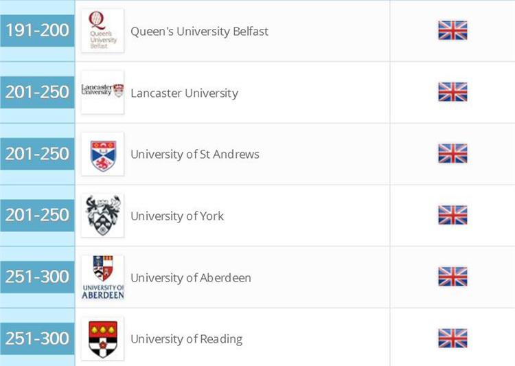 英国大学就业排名留学申请