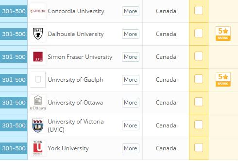 2019QS大学就业能力排名加拿大篇 2019QS大学排名 加拿大大学就业能力排名 加拿大教育中心 加拿大留学