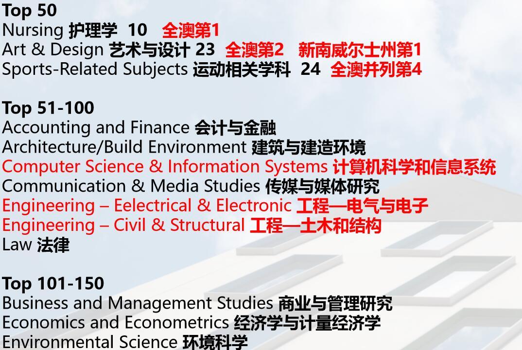 悉尼科技大学专业排名