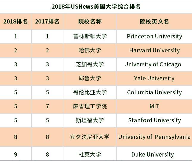 美国大学留学申请