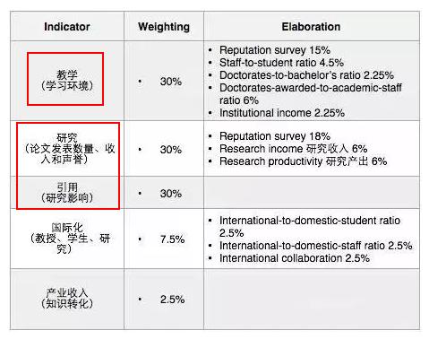 泰晤士高等教育世界大学排名考量因素