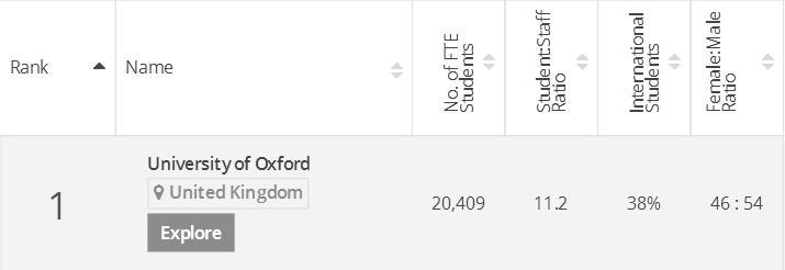 英国牛津大学申请