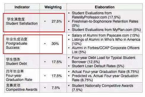 福布斯大学排名考量因素