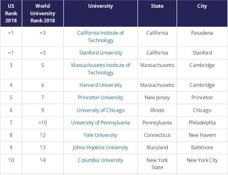 美国大学申请留学排名