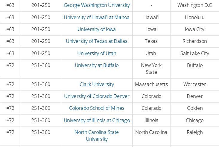 美国大学排名美国教育