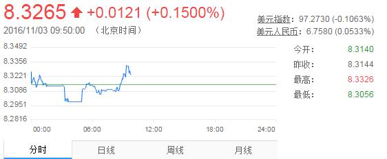 英镑汇率再下降