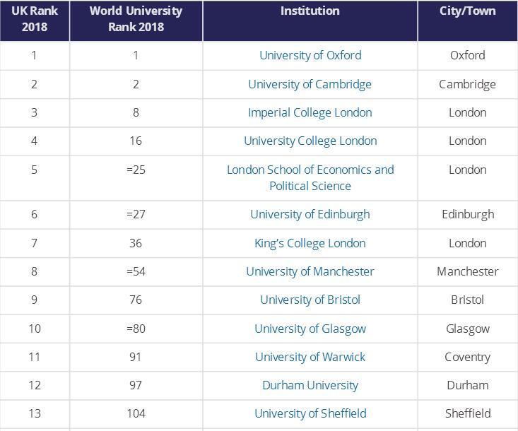 世界大学英国大学排名