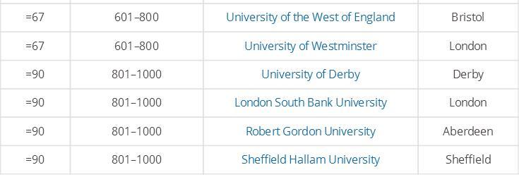 英国留学大学申请院校排名