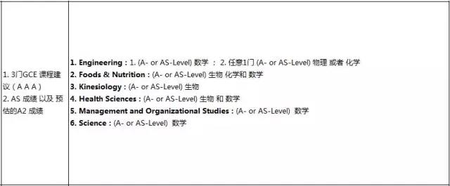 西安大略大学A-Level标准 加拿大大学A-Level成绩 A-Level成绩申请加拿大大学 加拿大教育中心