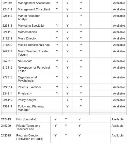 西澳州政府最新的州担保职业清单,澳洲留学,艾迪澳洲留学,西澳的大学