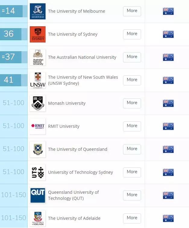 世界大学排名,澳洲大学专业排名,QS世界学科排名,澳洲大学