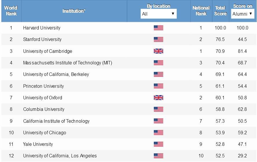 美国留学排名