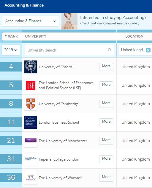 英国留学之金融会计:专业性强,就业好,薪酬高...