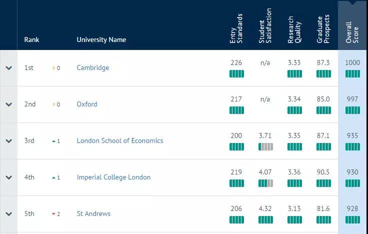 重磅!2019年CUG英国大学排名新鲜出炉!