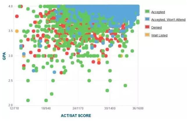 美帝30所顶尖大学录取学生SAT/GPA数据统计