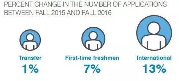 2018-2019学年 | 申请美国大学都有哪些变化?