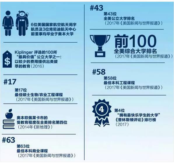 这所美国百强大学首次接受中国高考成绩,还发奖学金!