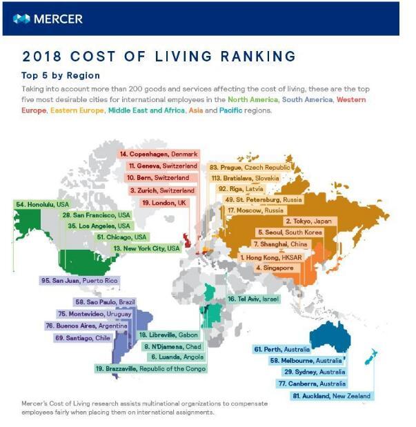惊讶!北上广深的生活成本竟比纽约伦敦还昂贵