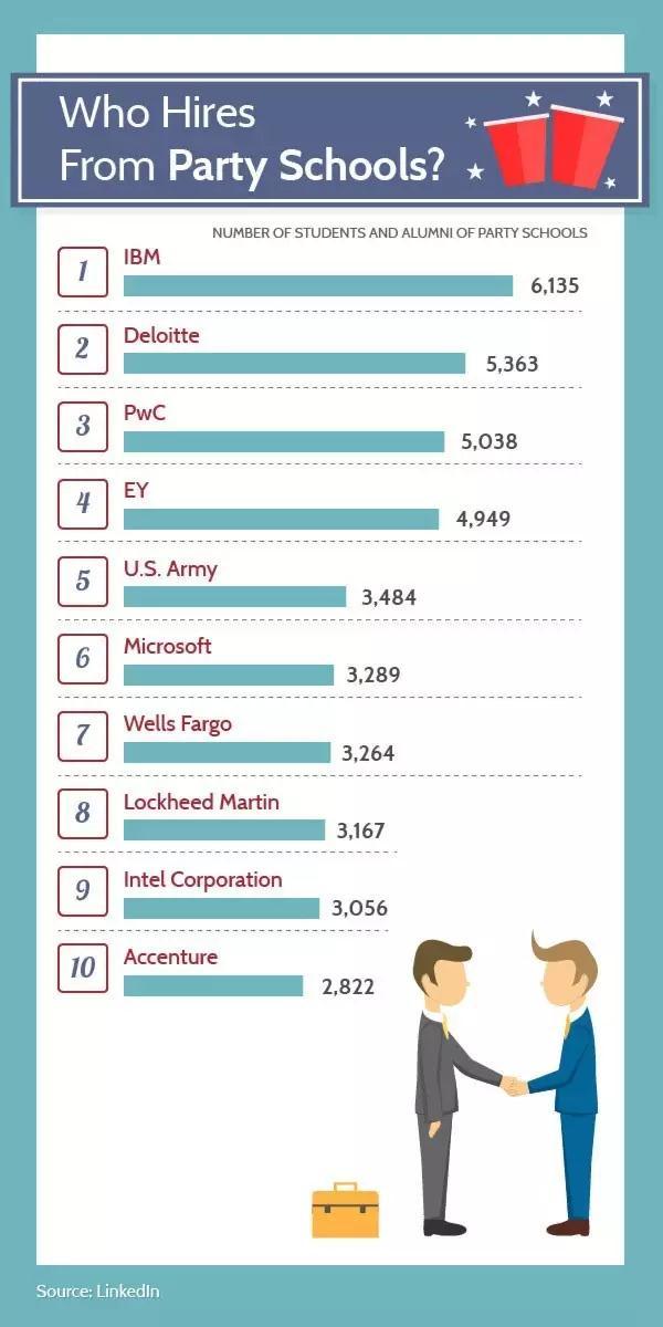美国TOP100大学的毕业生就业情况如何?