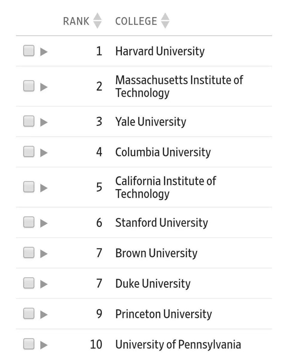 美国留学,留学申请,美国名校,美国留学申请,美国大学排名