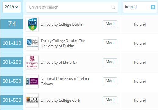 爱尔兰留学,爱尔兰,爱尔兰大学,爱尔兰排名,爱尔兰留学申请