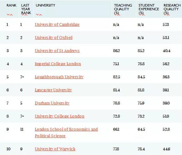 英国留学,留学申请,英国大学,英国留学申请,英国大学排名