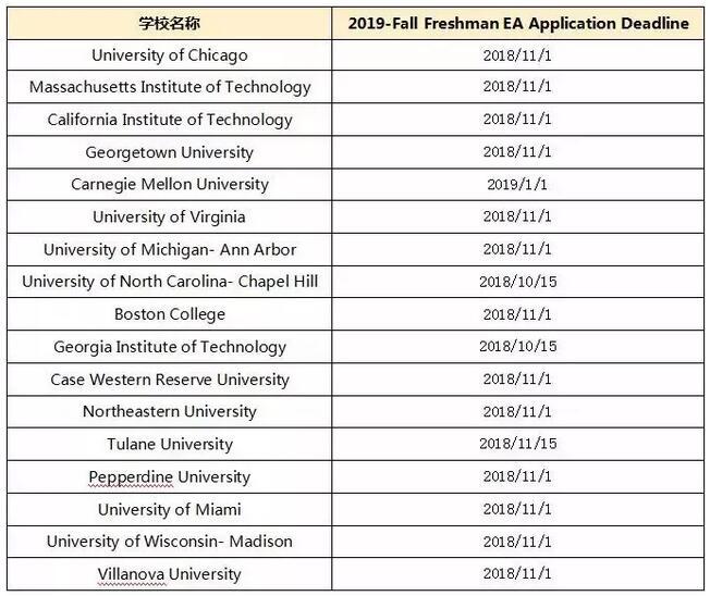 美国留学,留学申请,美国留学申请,美国早申截止日期,美国本科申请