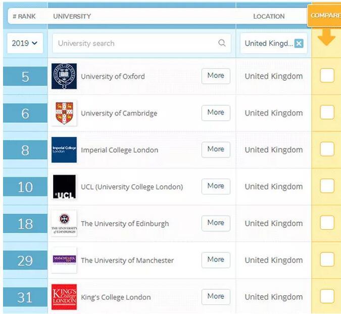 英国留学,英国大学,留学申请,英国留学申请,英国选校,英国选校排名