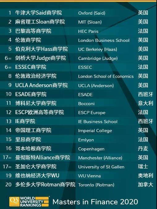 美国留学,留学申请,美国名校,美国留学申请,美国大学申请,大学排名,商科排名