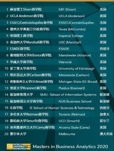 美國留學,留學申請,美國名校,美國留學申請,美國大學申請,大學排名,商科排名