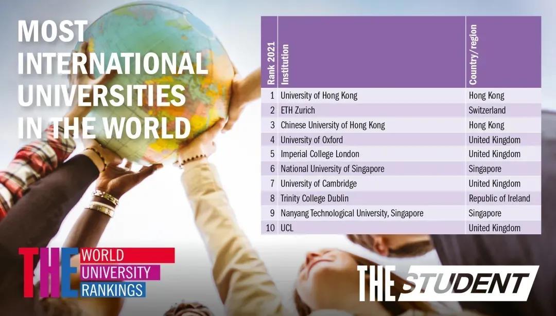 2021THE全球化大学排名出炉!香港高校成功占据C位!