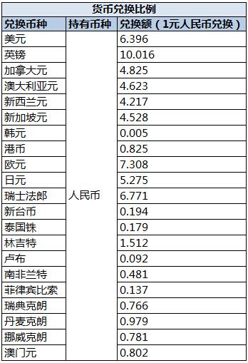 2015-2016各国汇率查询表