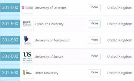 英国留学,英国大学,留学申请,英国留学申请,英国大学排名,QS排名