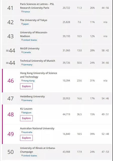 英國留學,留學申請,英國大學,英國留學申請,泰晤士排名,英國大學排名