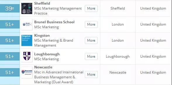 英国留学,英国大学,留学申请,英国留学申请,英国硕士,英国商科硕士,英国一年制硕士,英国商科硕士排名