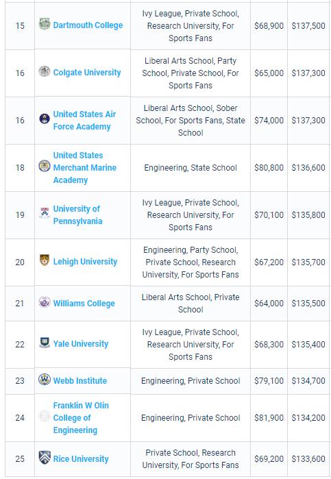 PayScale最新大学生薪酬报告出炉!