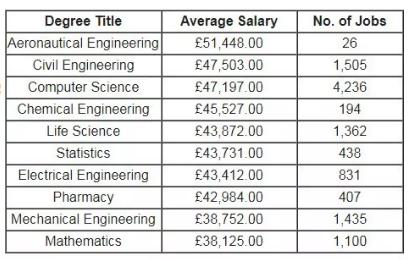 理工科如何选专业,年薪高达45万专业了解下!