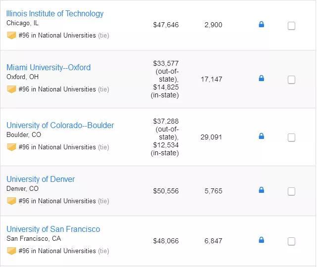 美国留学,留学申请,美国名校,美国留学申请,美国大学排名,usnews排名