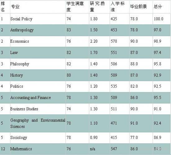 2013年TIMES伦敦政治经济学院专业排名