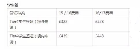 2016年英国留学签证费用