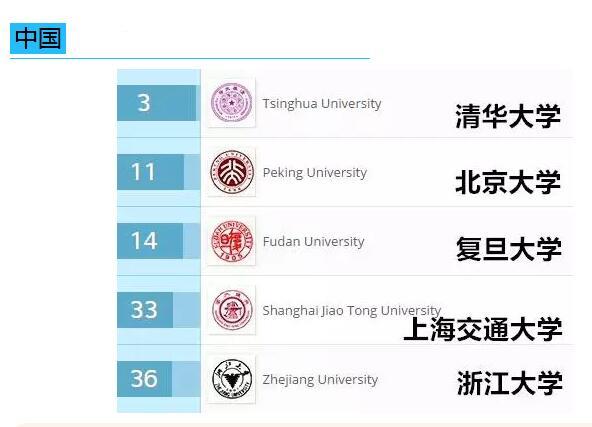 2017年QS中国大学毕业生就业能力排名