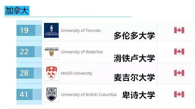 2017年QS加拿大大学毕业生就业能力排名