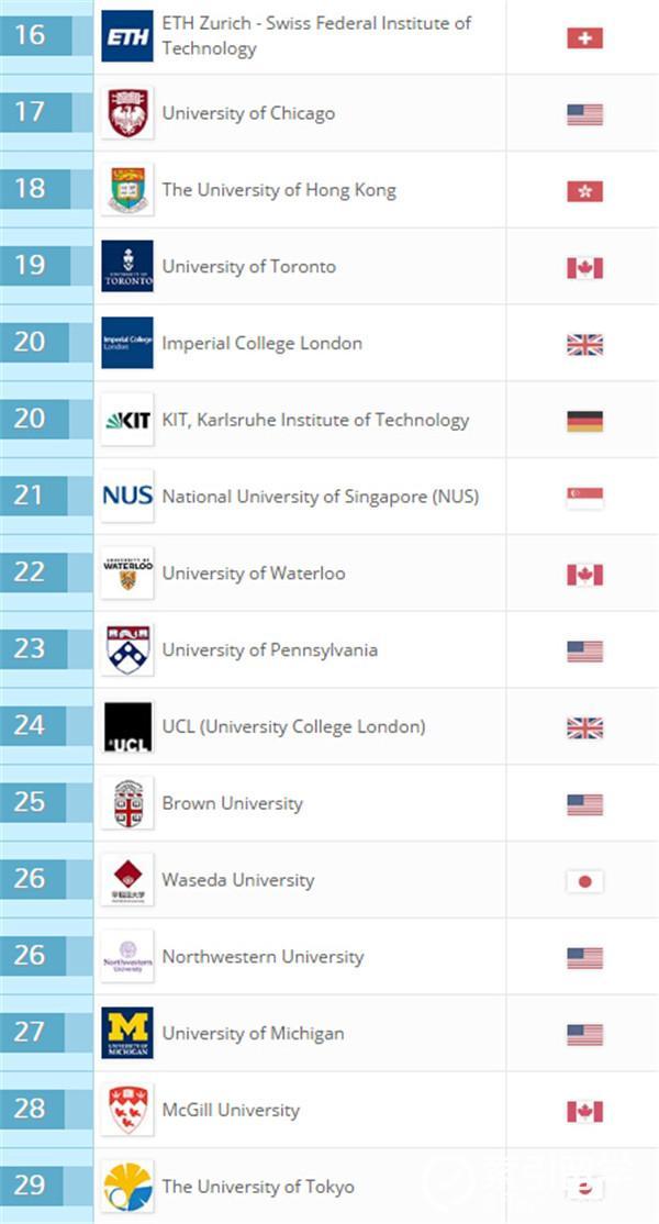 2017年QS大学生就业能力排名