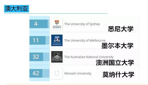 2017年QS澳大利亚大学毕业生就业能力排名