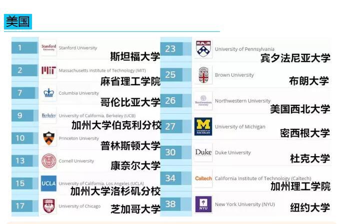 2017年QS美国大学毕业生就业能力排名