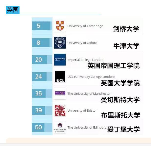 2017年QS英国大学毕业生就业能力排名